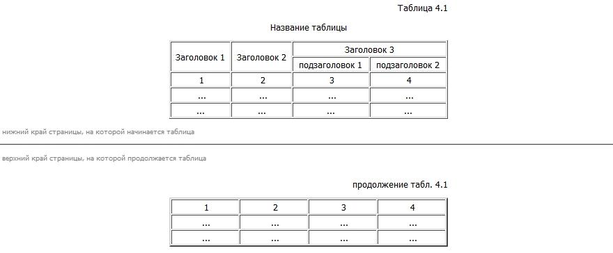 Оформление курсовых работ Оформление таблиц